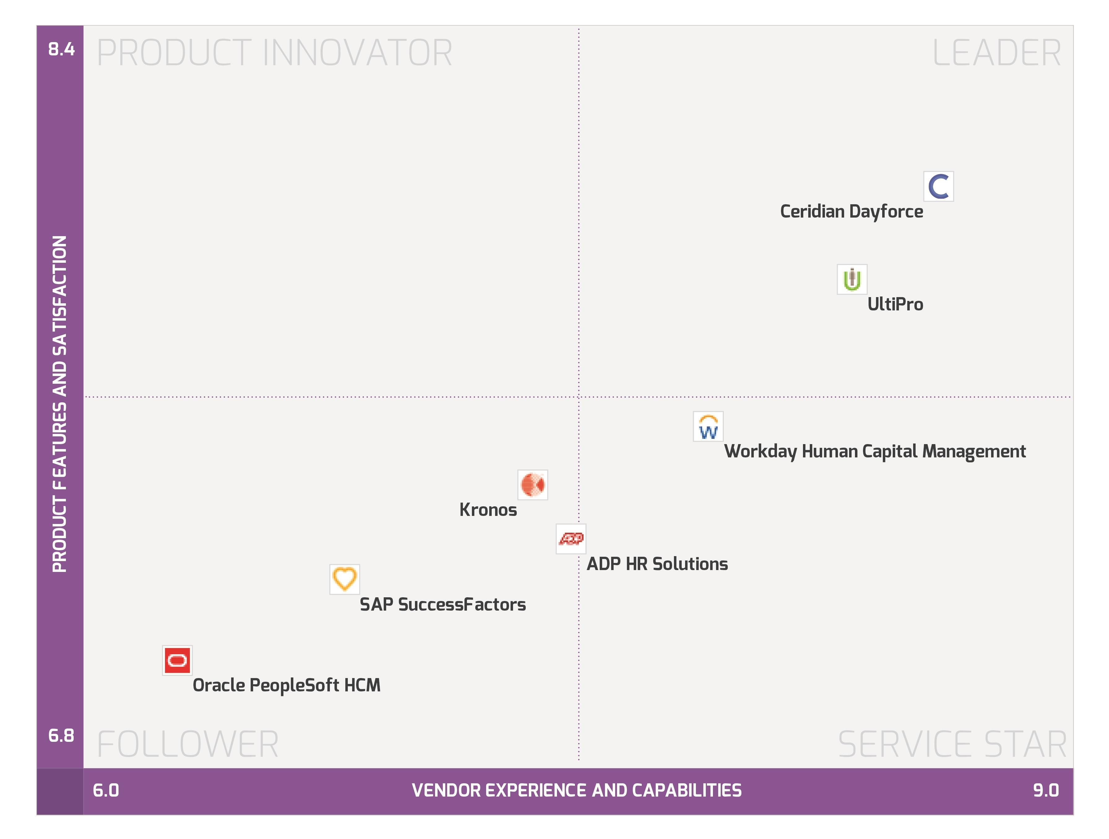 Info tech   hcm data quadrant   august 2018   hires