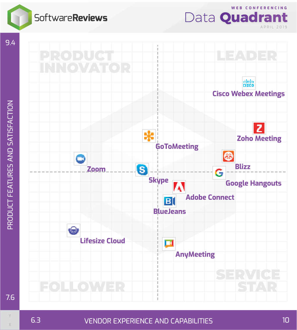 Web Conferencing Data Quadrant
