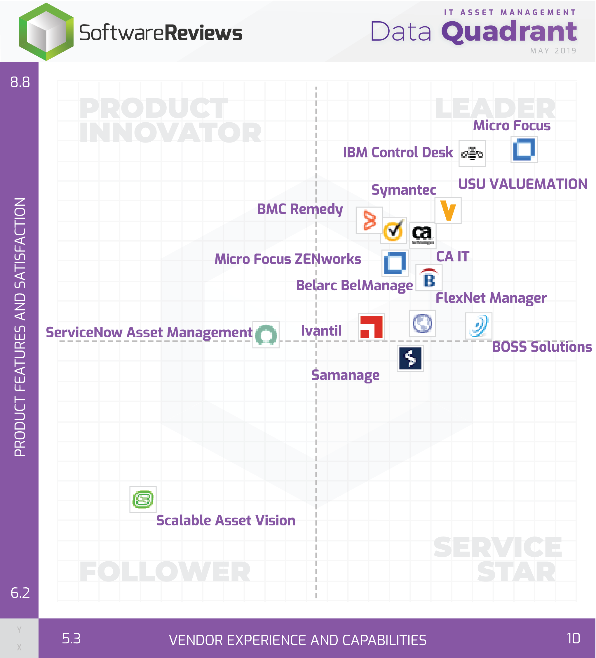 IT Asset Management Data Quadrant