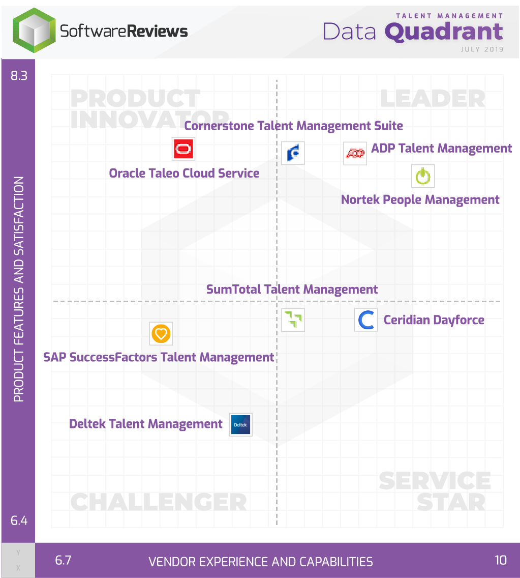 Talent Management Data Quadrant