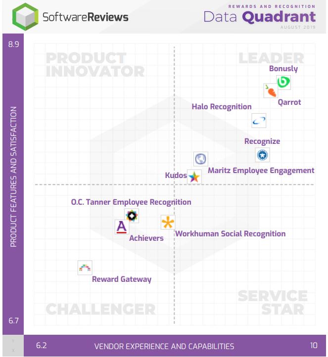 Rewards and Recognition Data Quadrant
