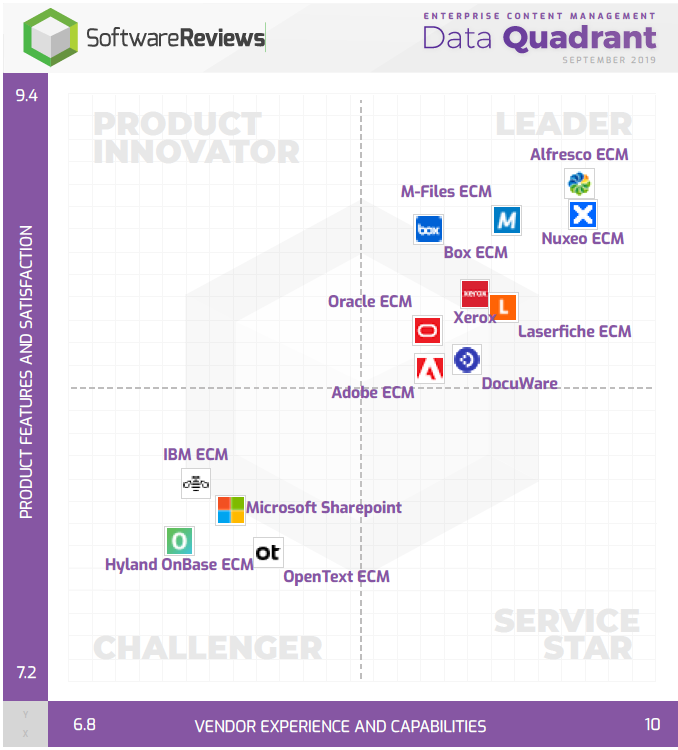 Enterprise Content Management Data Quadrant