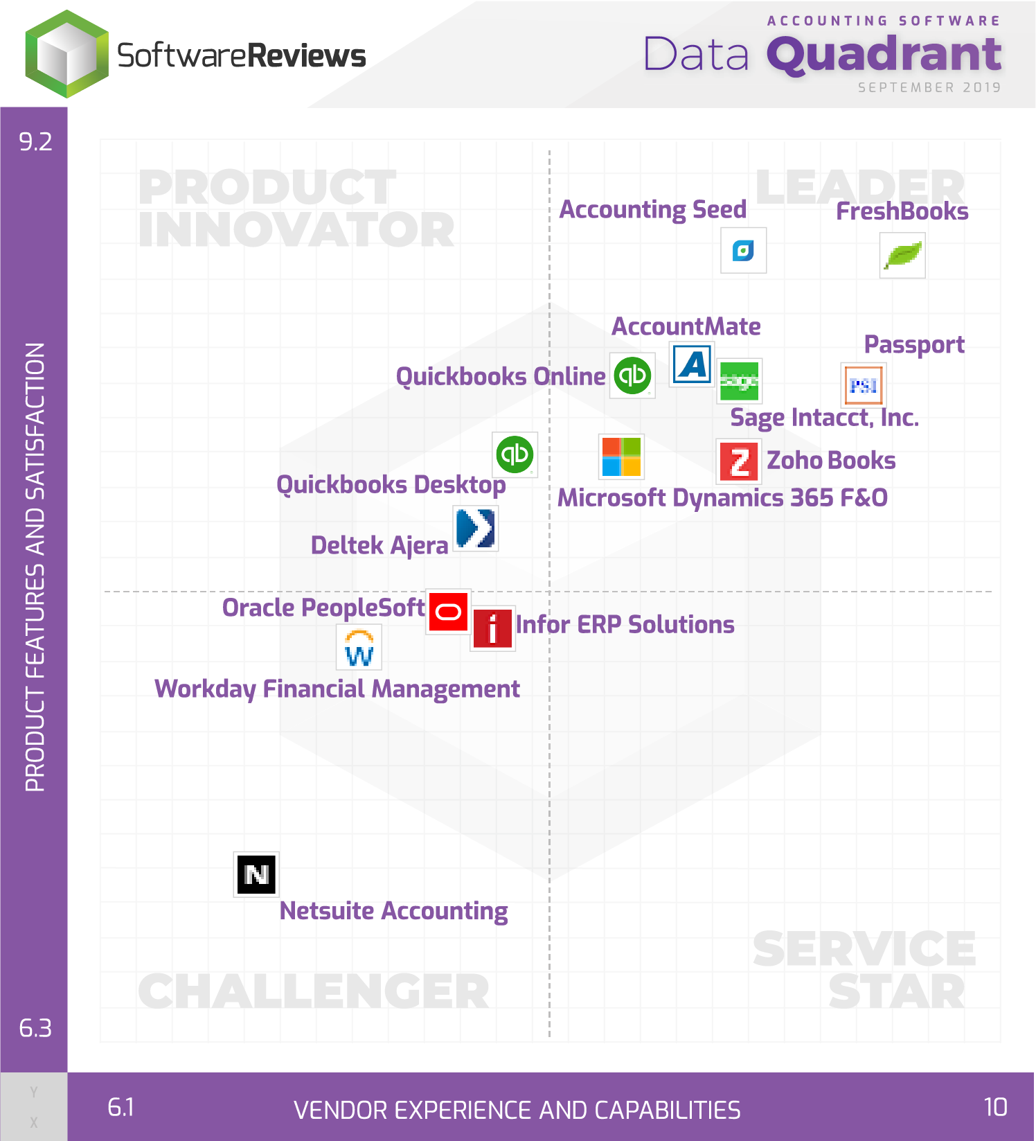Accounting Software Data Quadrant