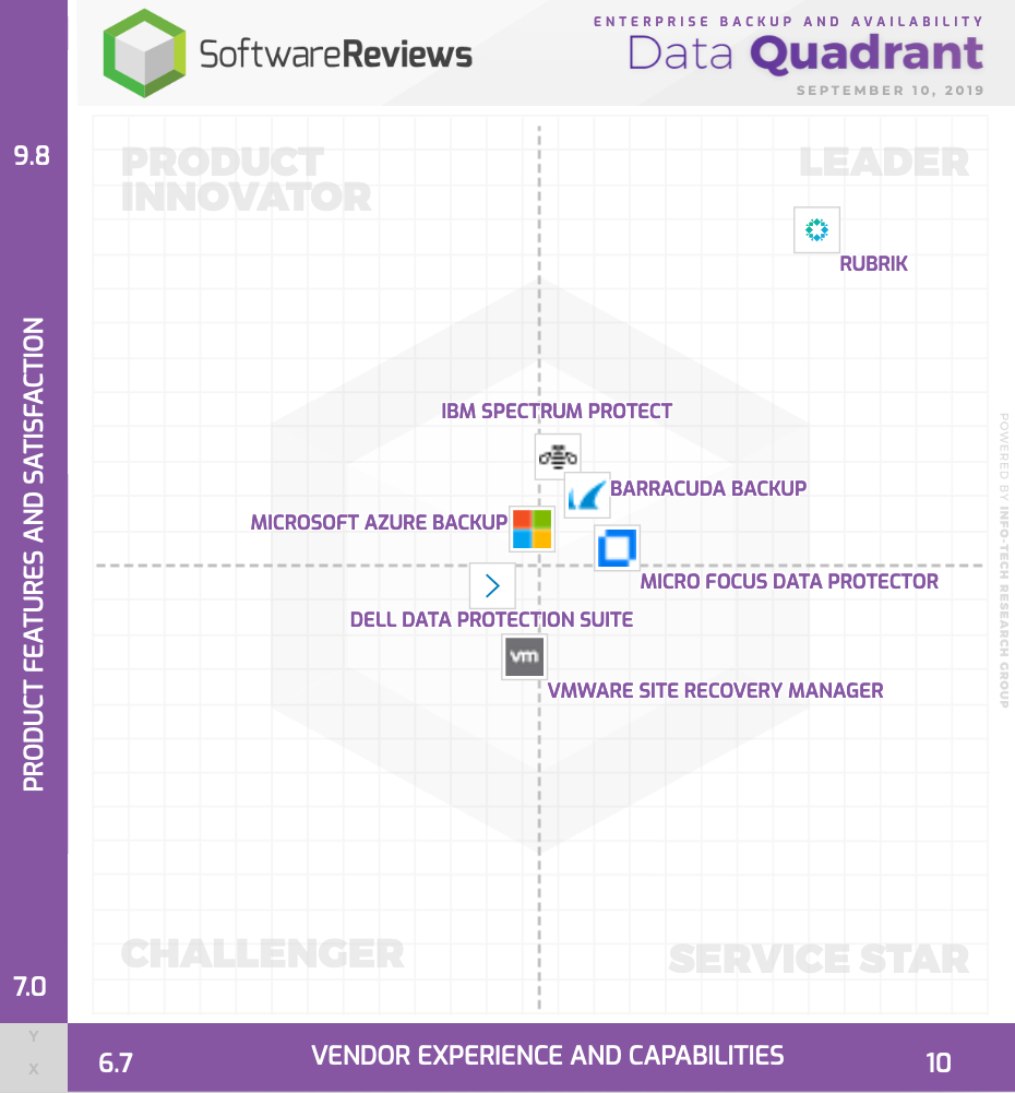 Enterprise Backup and Availability Data Quadrant