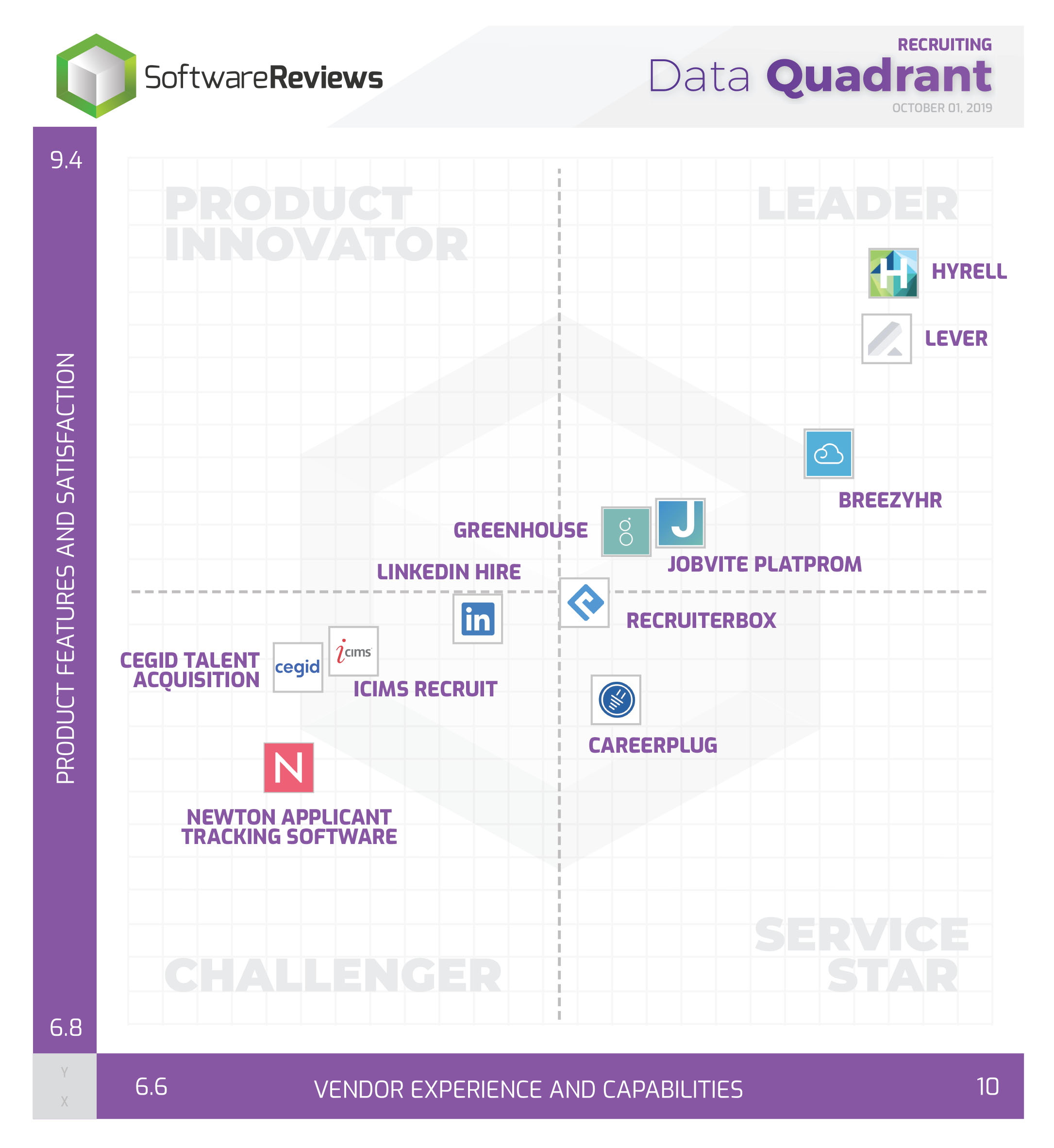 Recruiting Data Quadrant