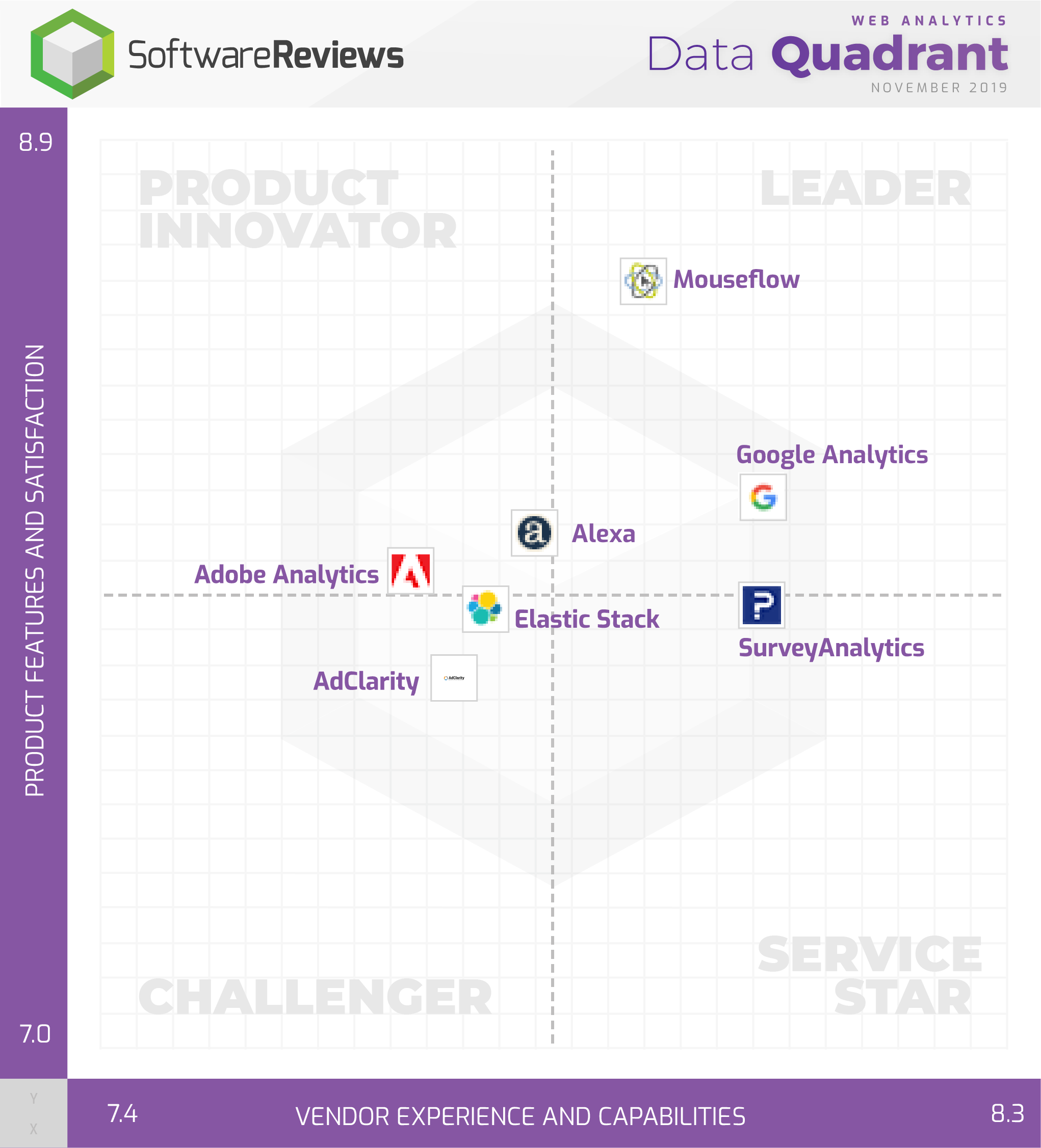 Web Analytics Data Quadrant