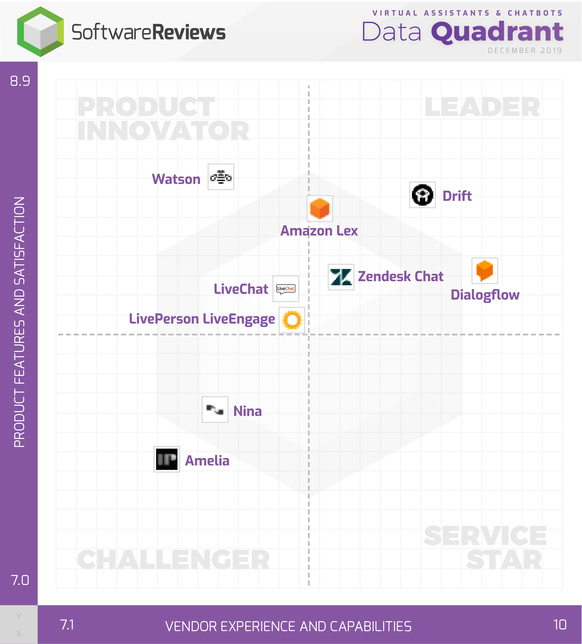 Virtual Assistants & Chatbots Data Quadrant