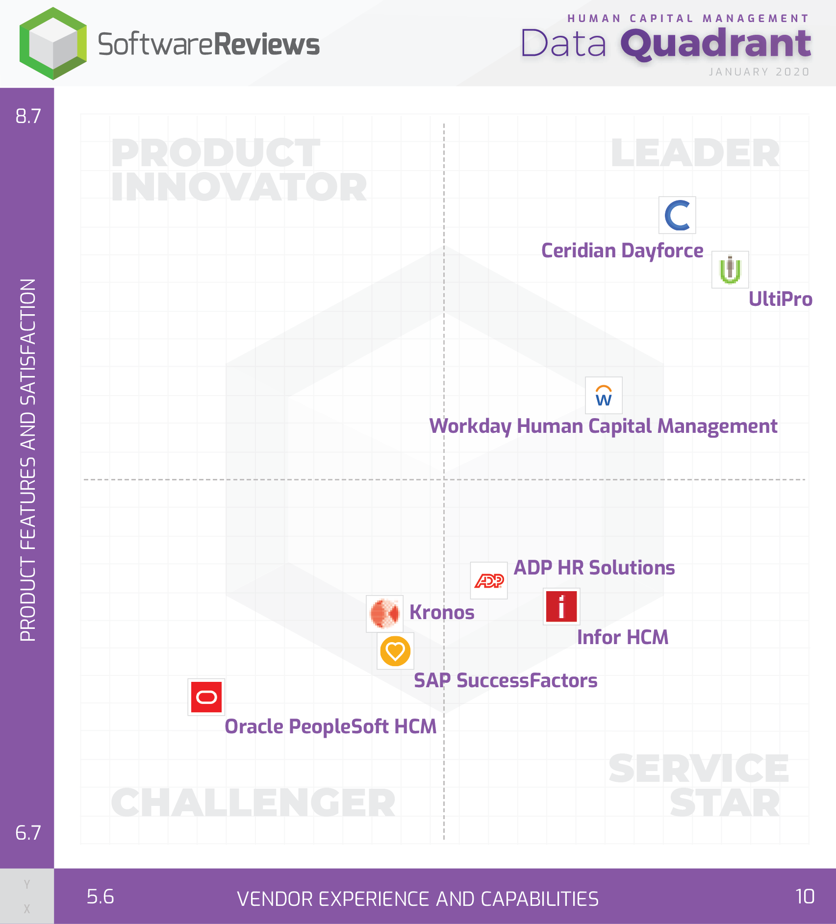Human Capital Management Data Quadrant