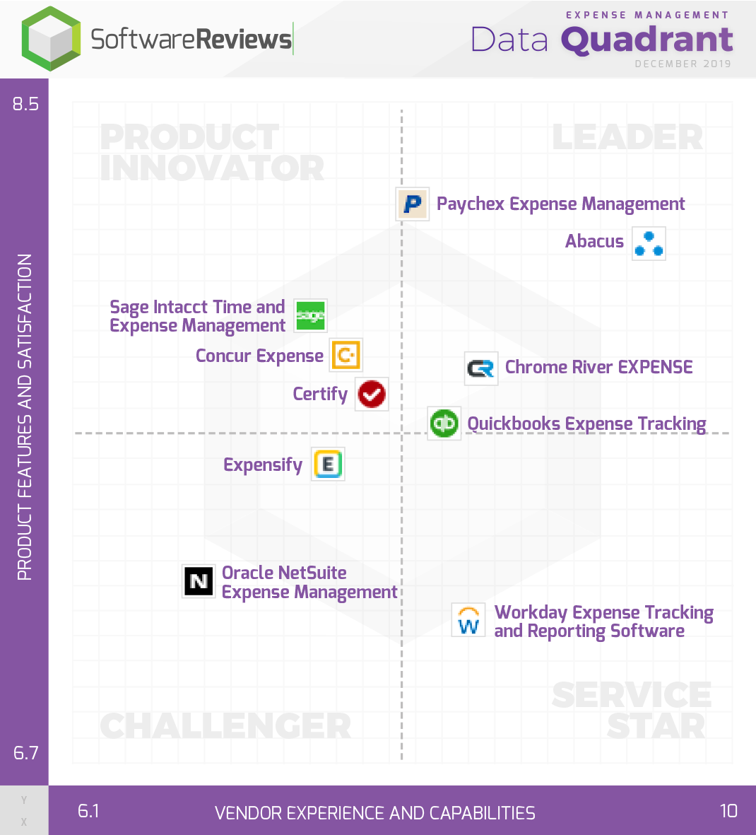 Expense Management Data Quadrant