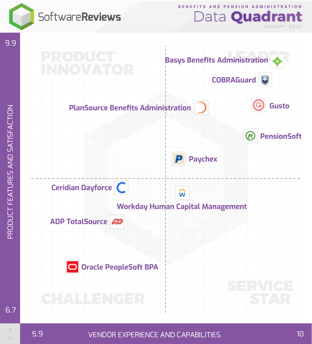 Benefits and Pension Administration Data Quadrant