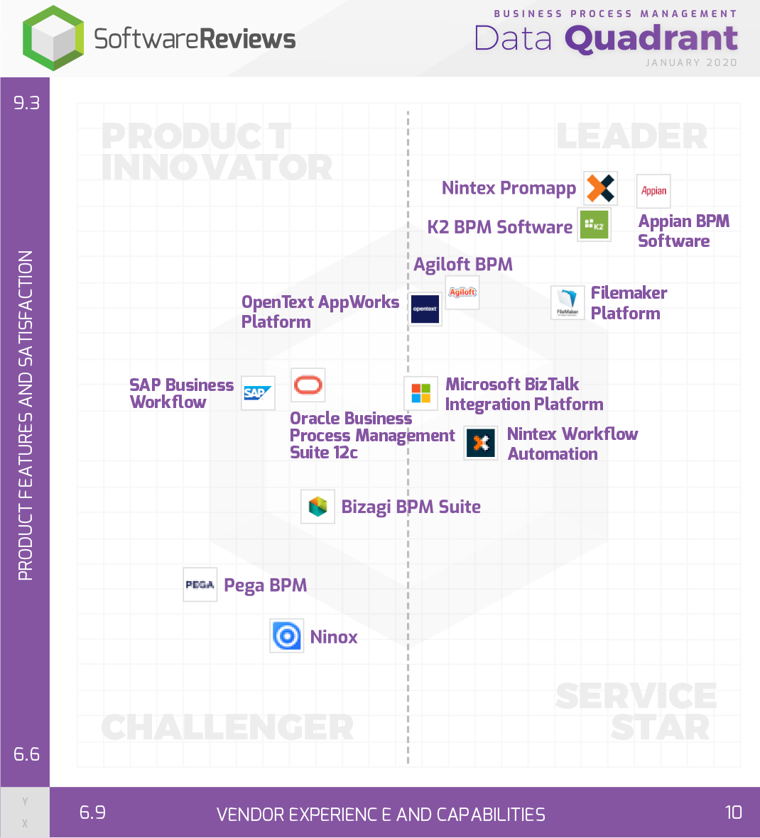 Business Process Management Data Quadrant