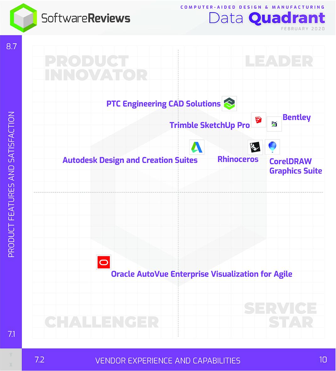 Computer-Aided Design & Manufacturing Data Quadrant