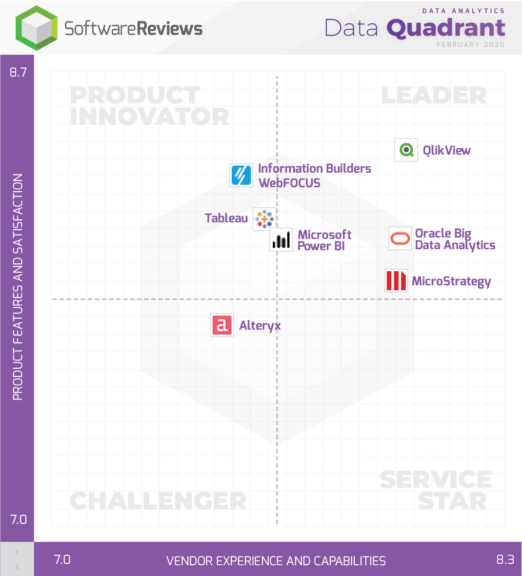 Data Analytics Data Quadrant