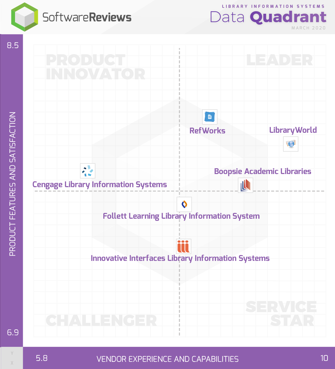 Library Information Systems Data Quadrant