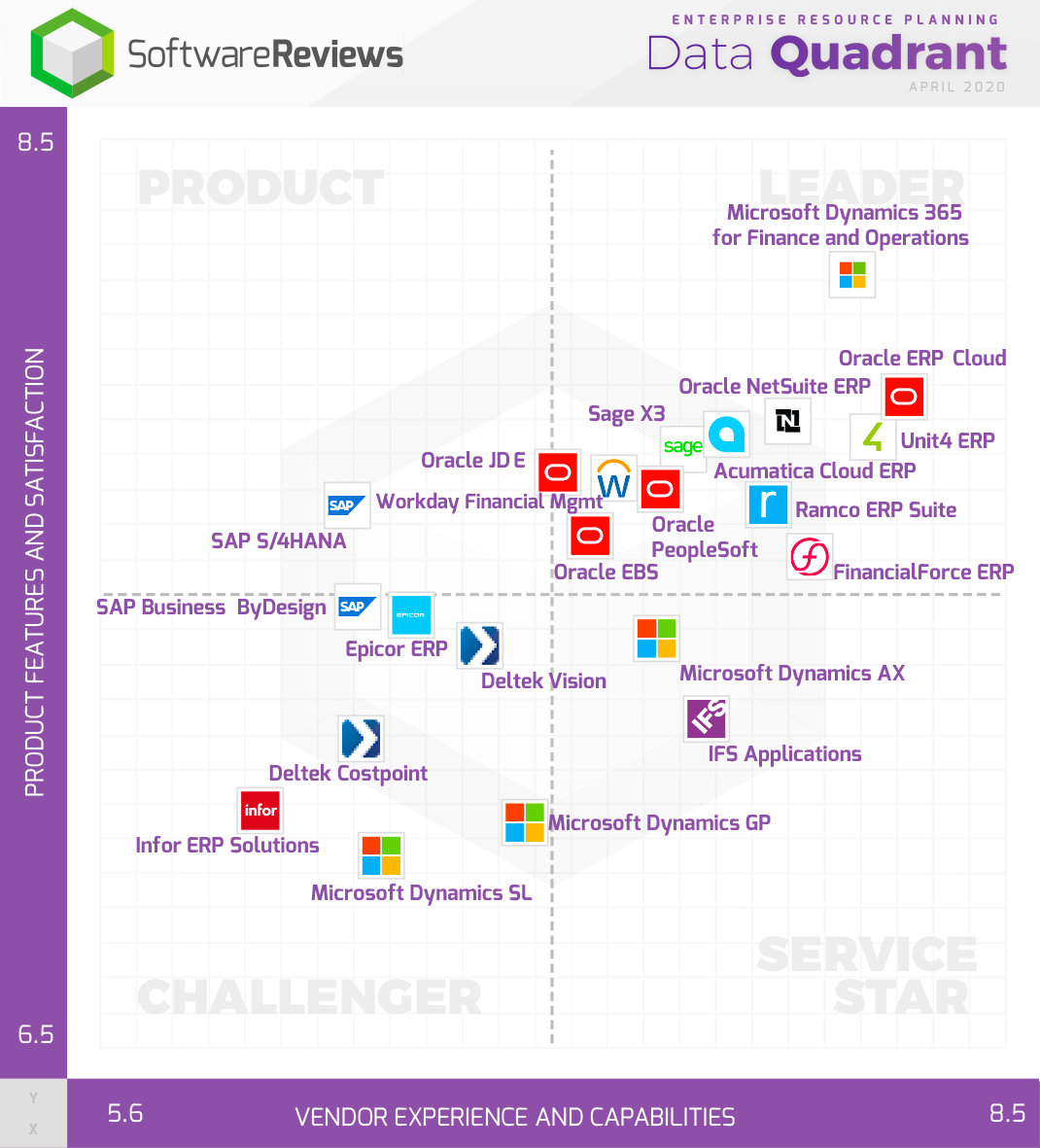 Enterprise Resource Planning Data Quadrant