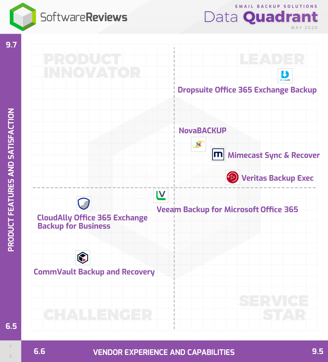 Email Backup Solutions Data Quadrant