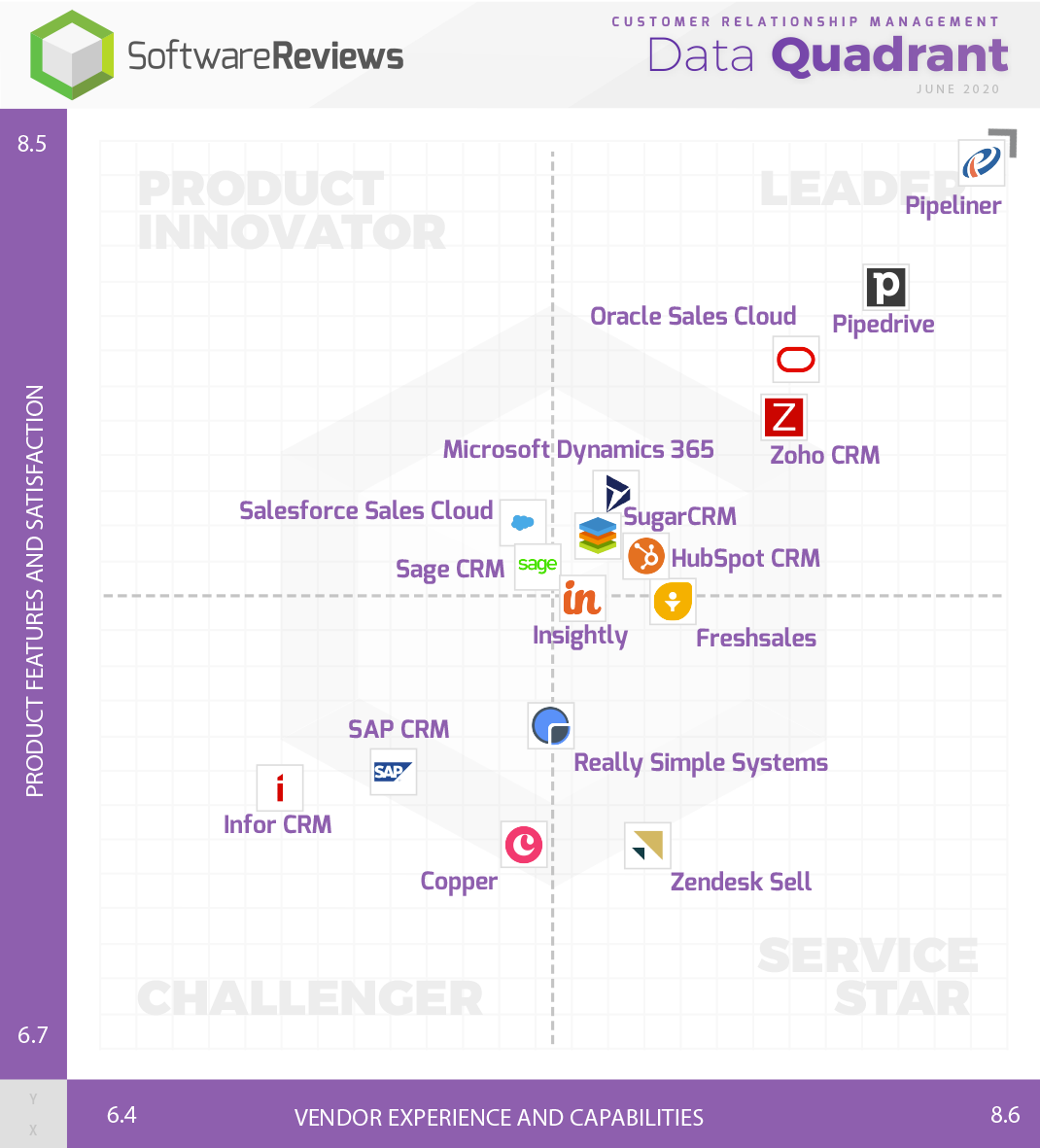 Customer Relationship Management Data Quadrant
