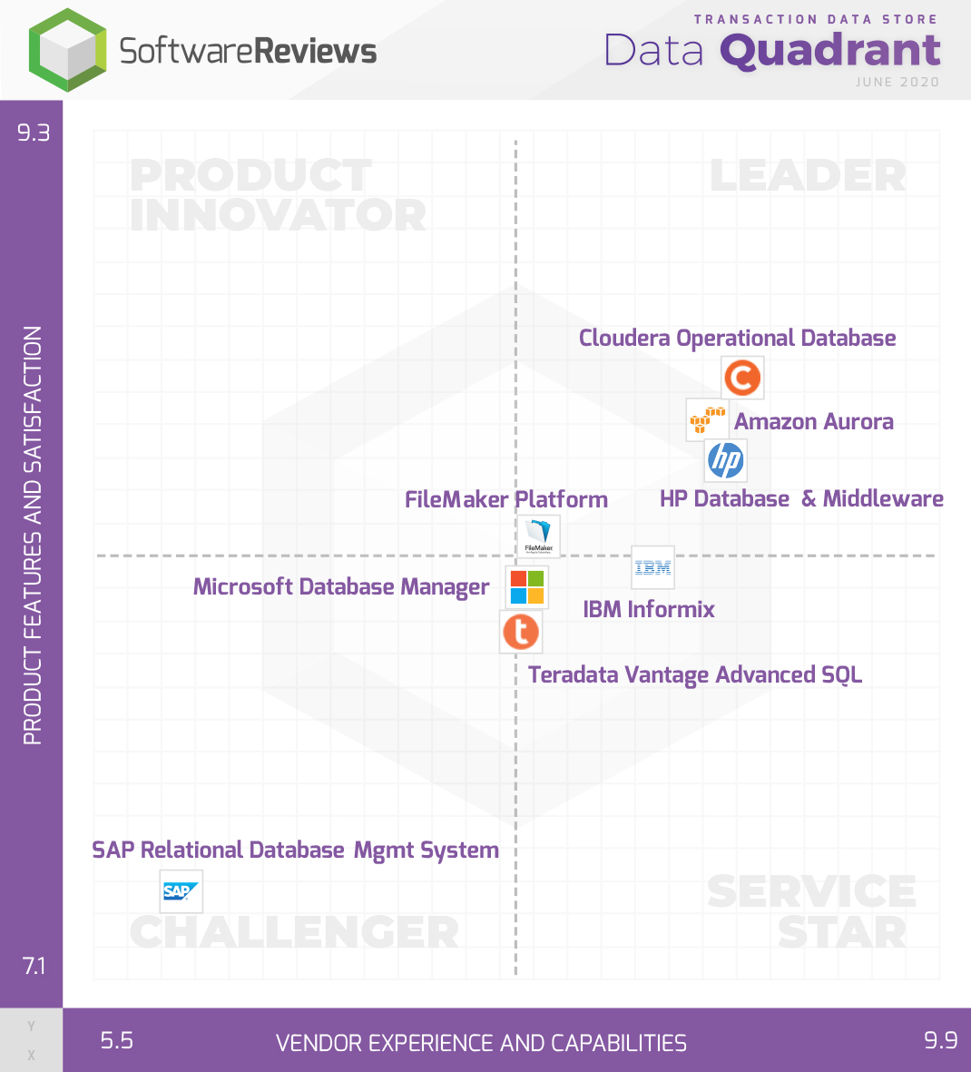 Transaction Data Store Data Quadrant