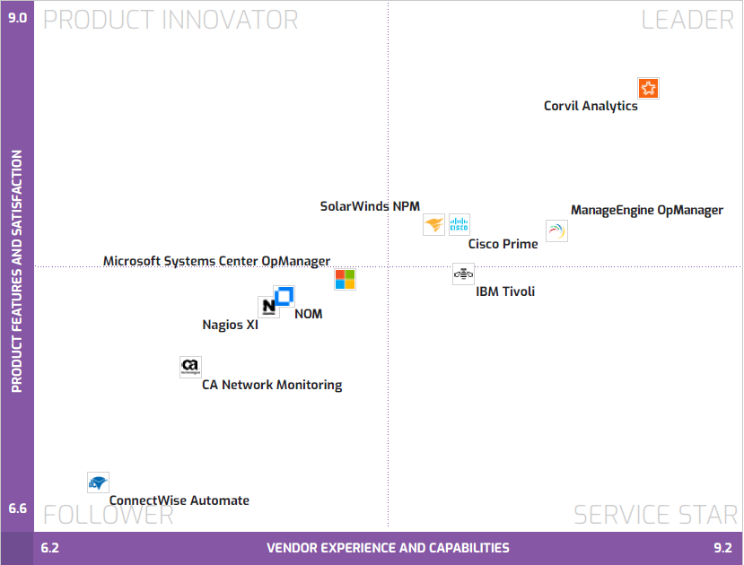 Network Monitoring Data Quadrant