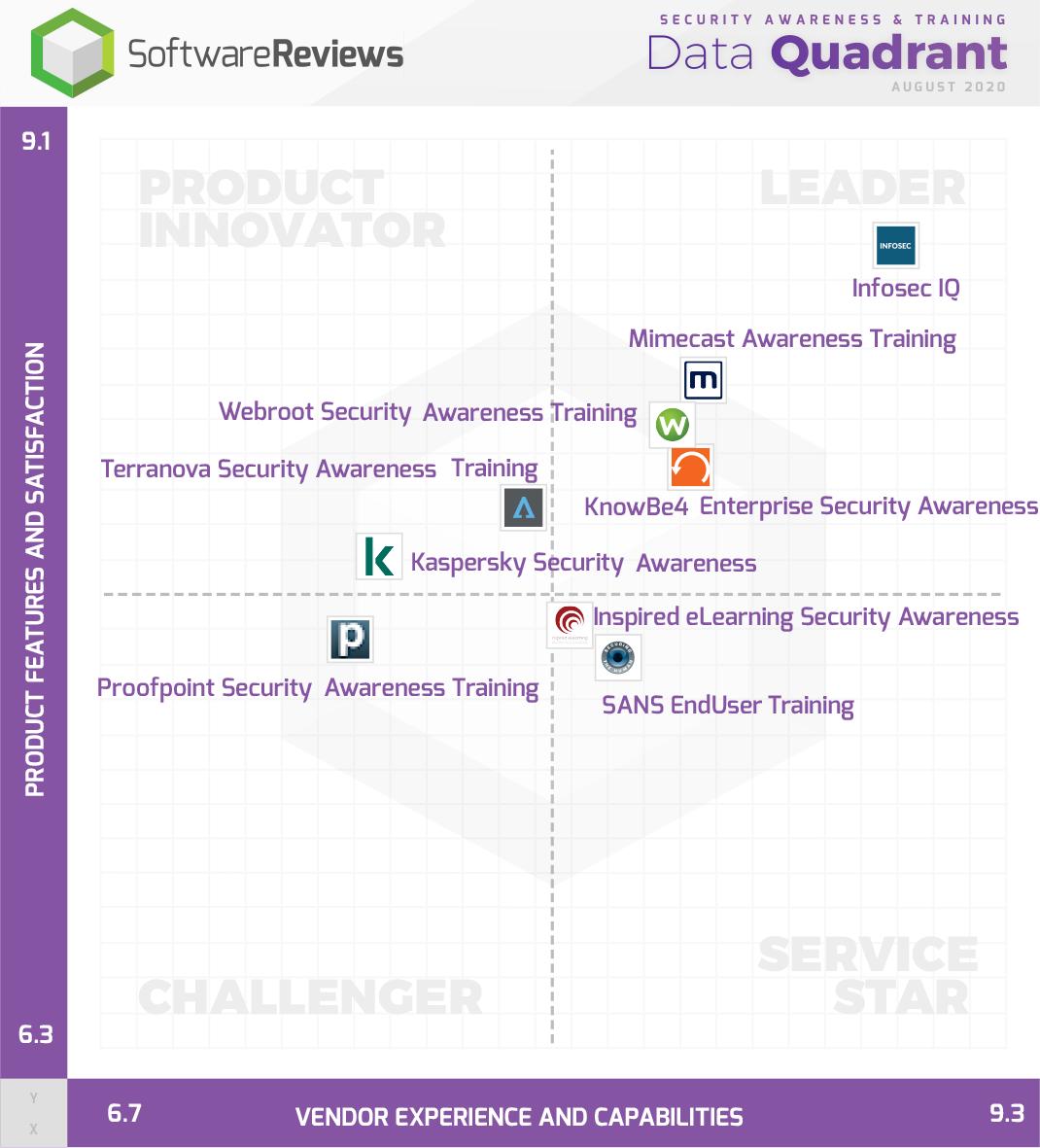 Security Awareness & Training Data Quadrant