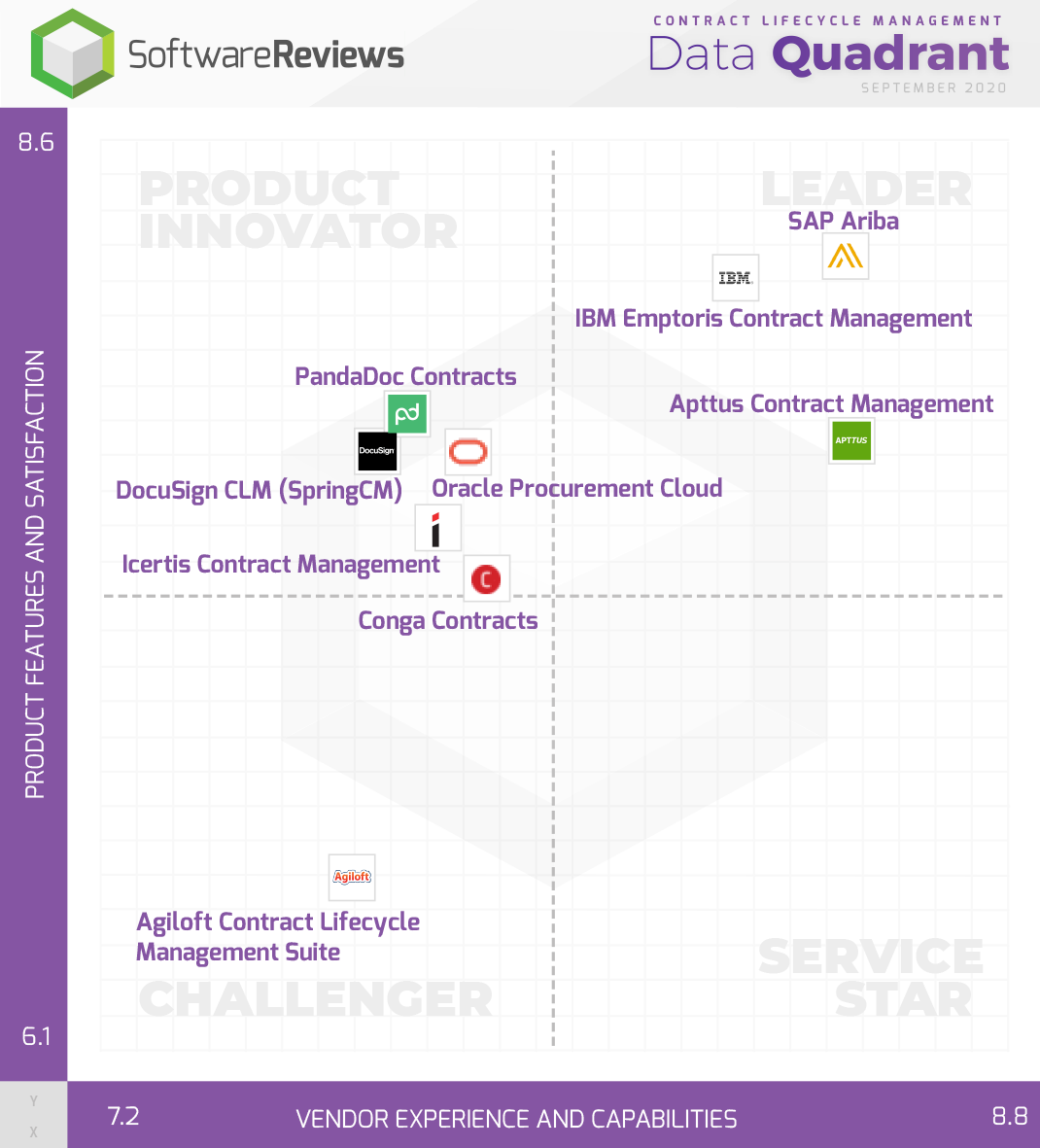 Contract Lifecycle Management Data Quadrant
