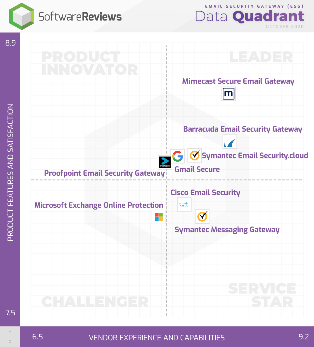 Email Security Gateway (ESG) Data Quadrant