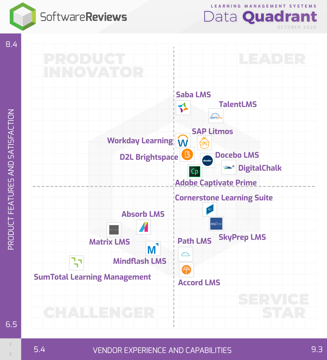 Learning Management Systems Data Quadrant