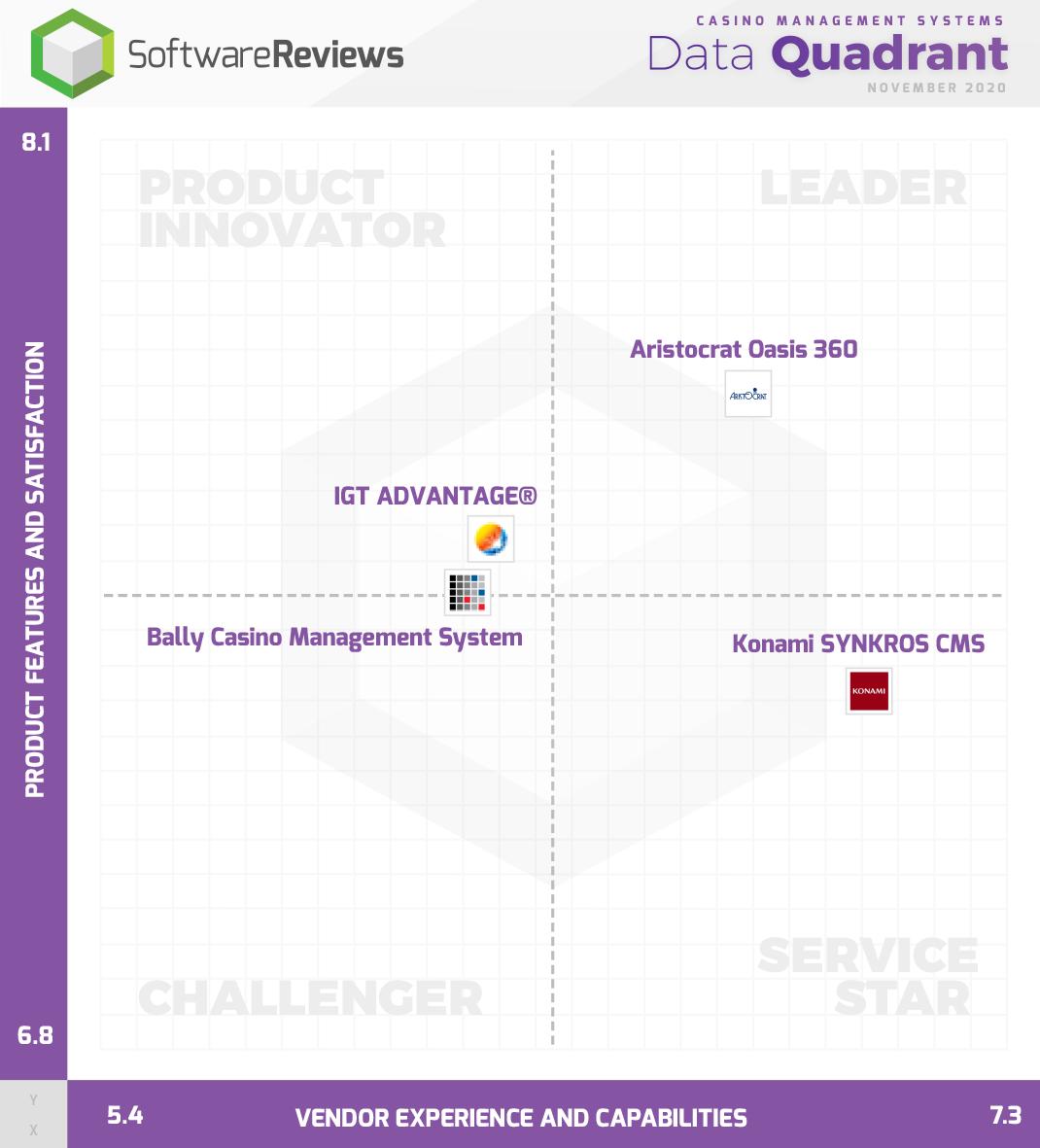 Casino Management Systems Data Quadrant