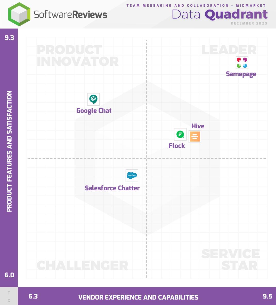 Team Messaging and Collaboration - Midmarket Data Quadrant