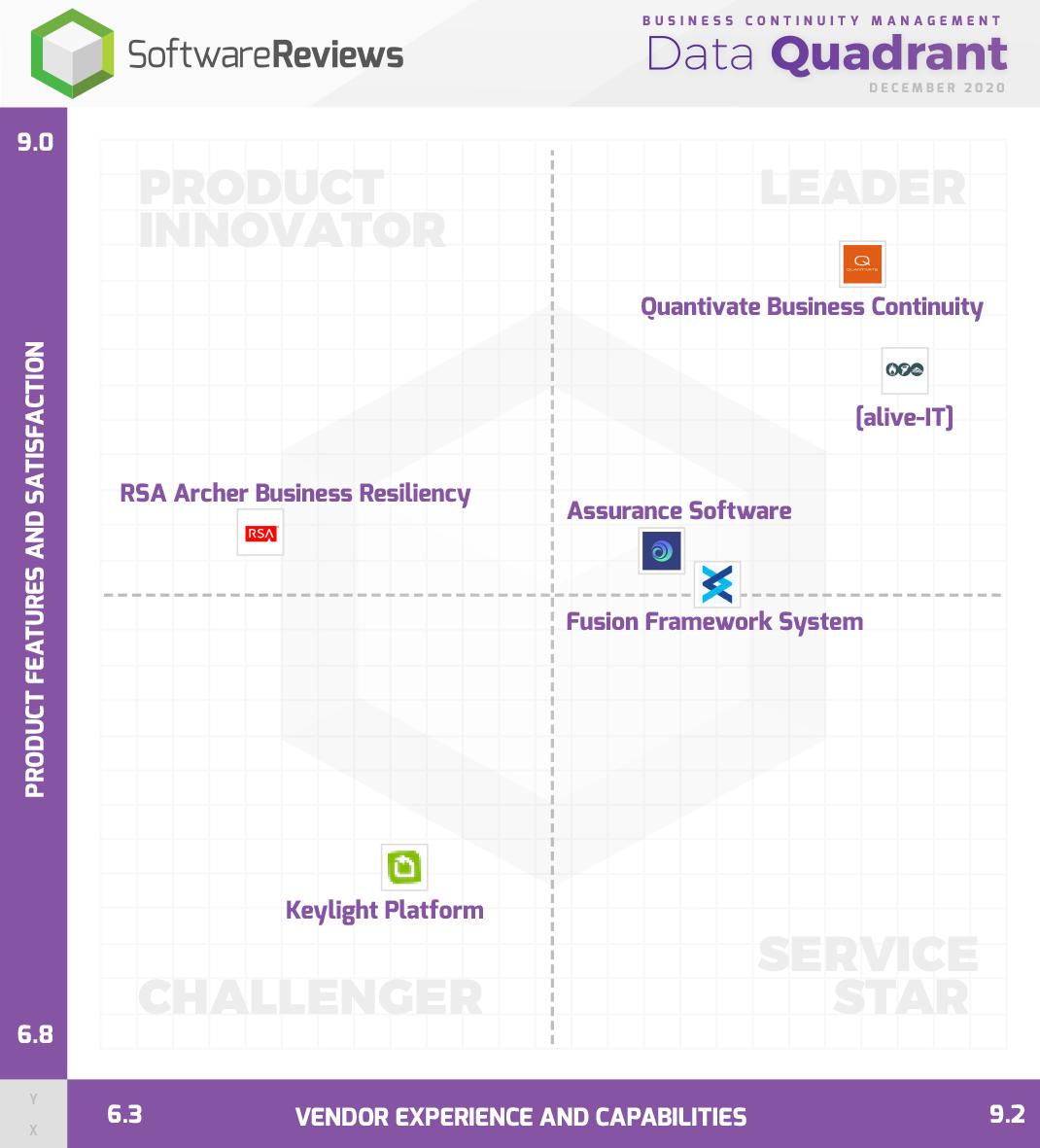 Business Continuity Management Data Quadrant