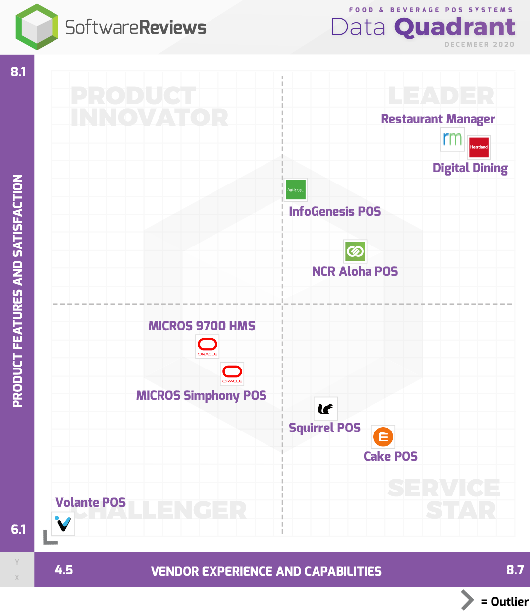Food & Beverage POS Systems Data Quadrant