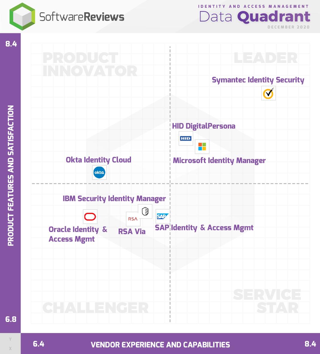 Identity and Access Management Data Quadrant