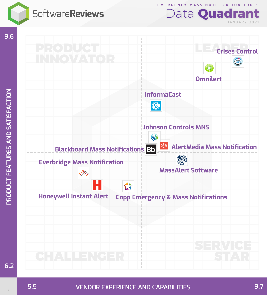 Emergency Mass Notification Tools Data Quadrant