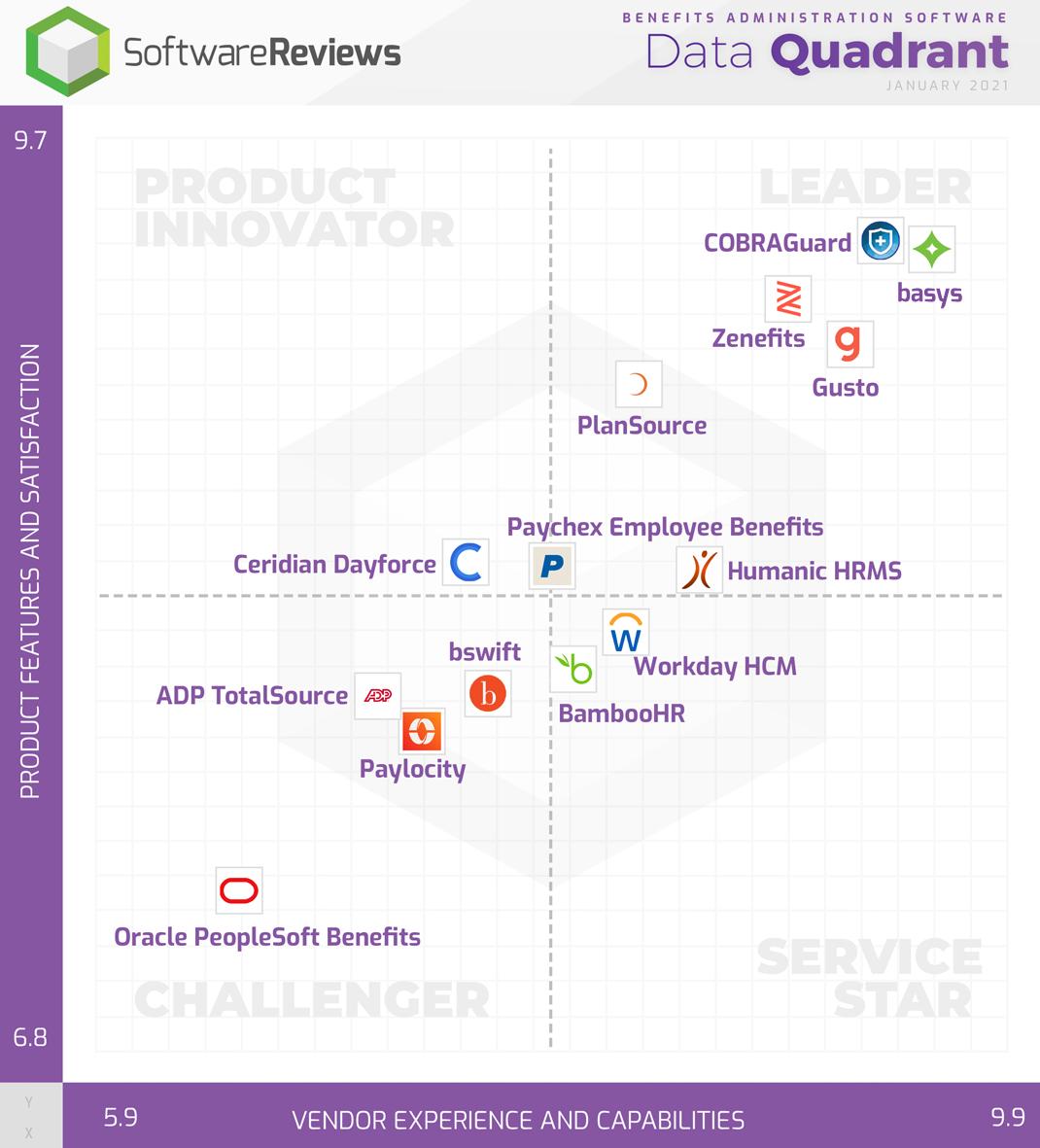 Benefits Administration Software Data Quadrant