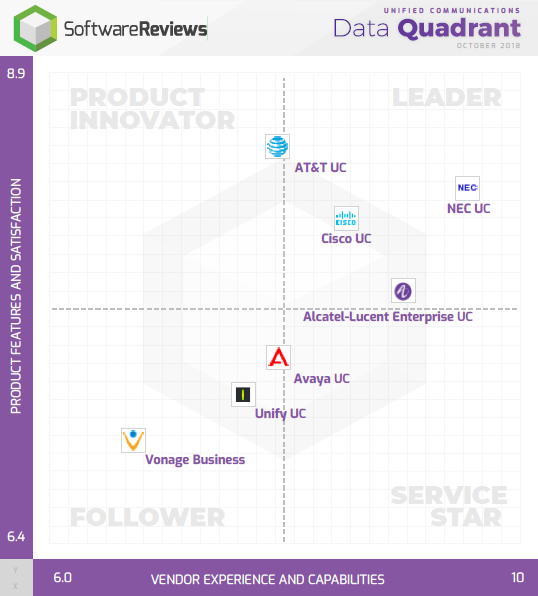 Unified Communications Data Quadrant