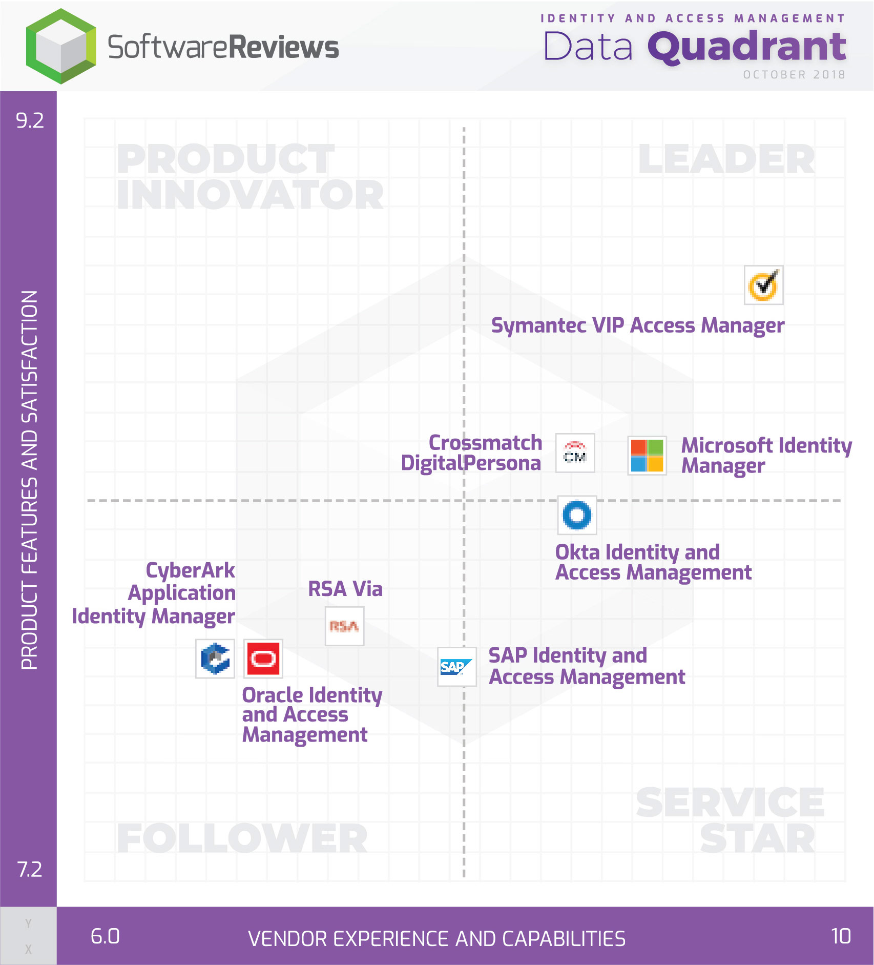 Identity and Access Management Data Quadrant