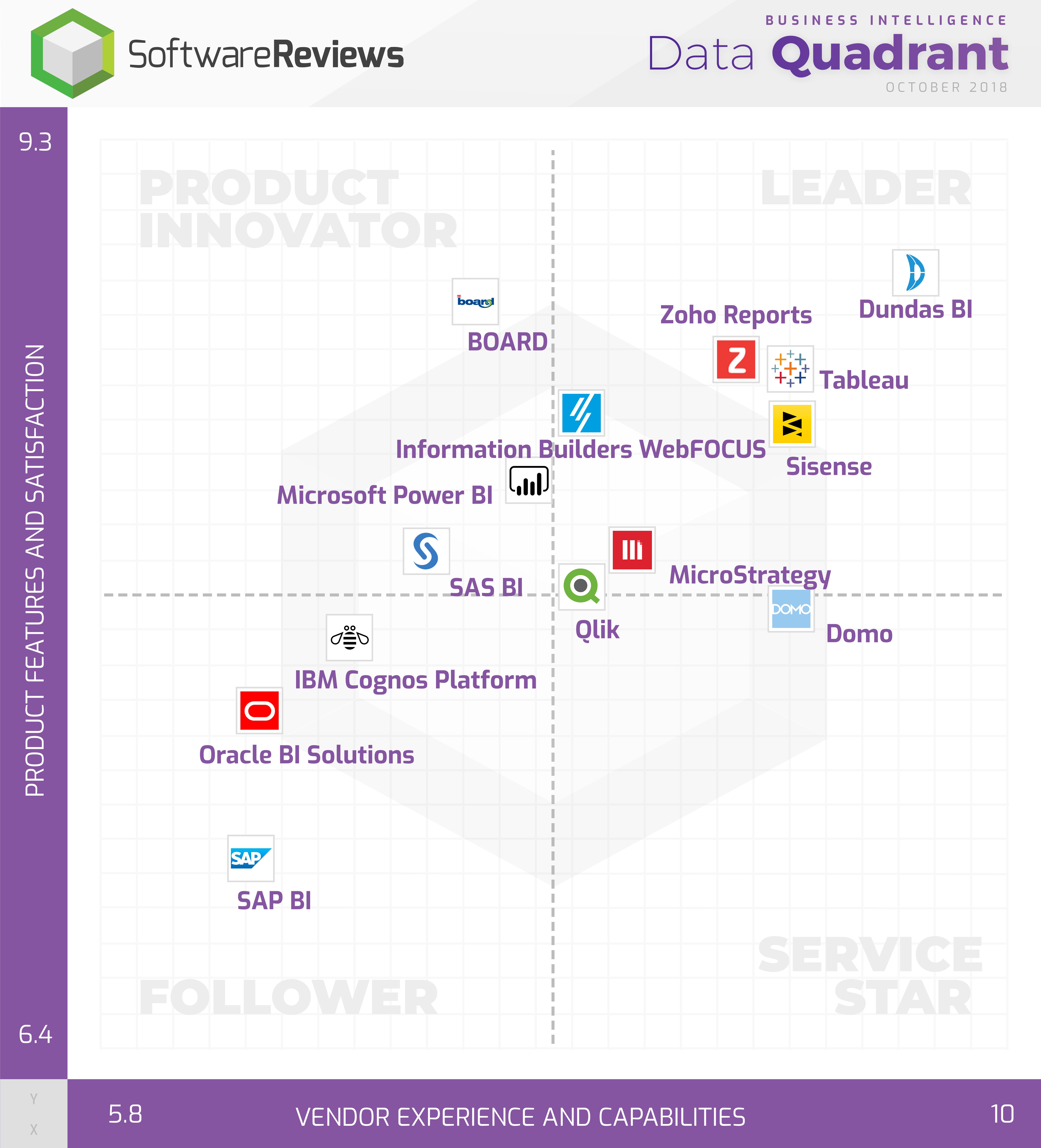 Business Intelligence Data Quadrant