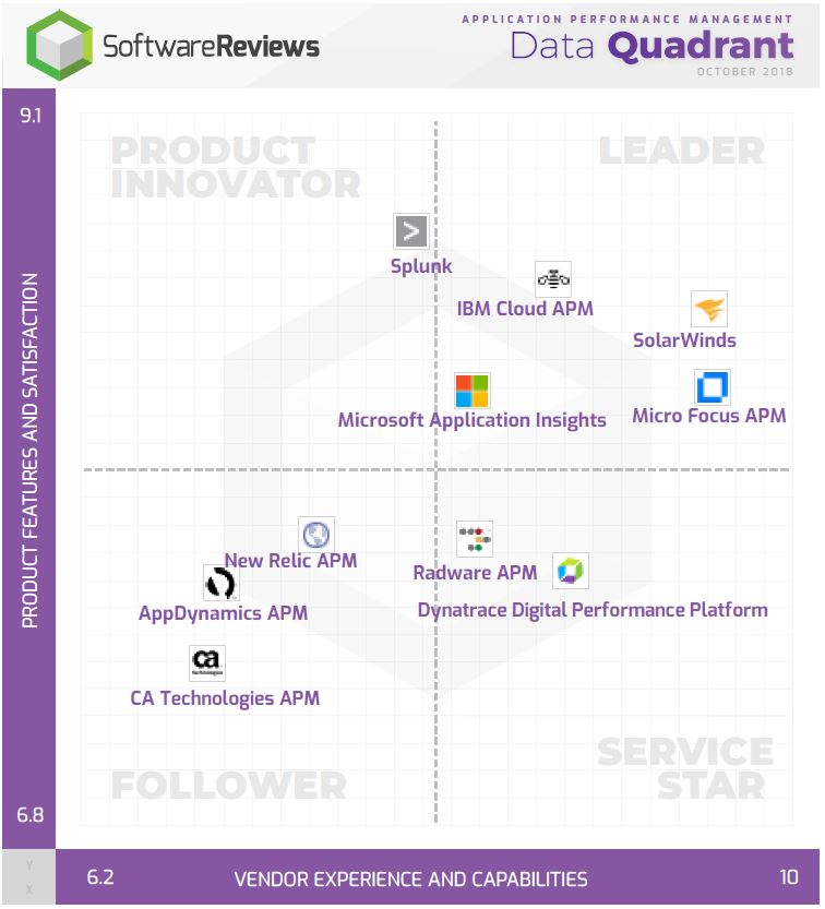 Application Performance Management Data Quadrant