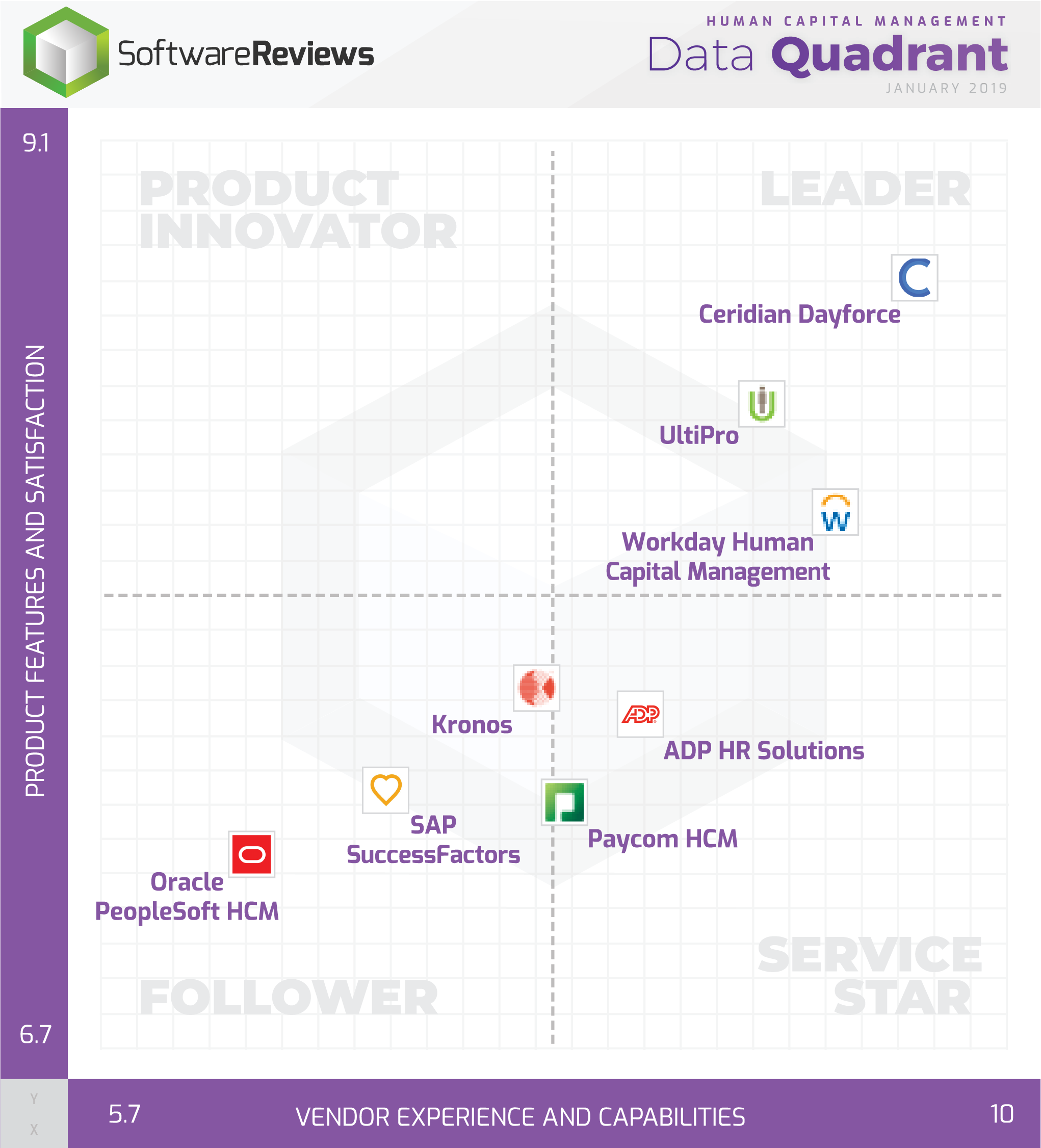 Human Capital Management Data Quadrant