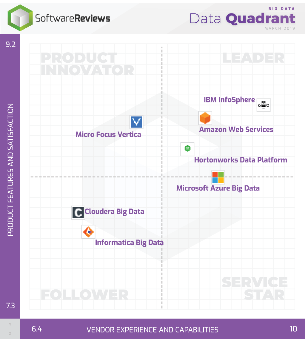 Big Data Data Quadrant