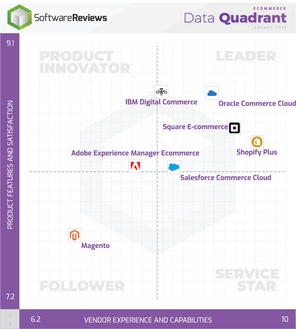 eCommerce Data Quadrant