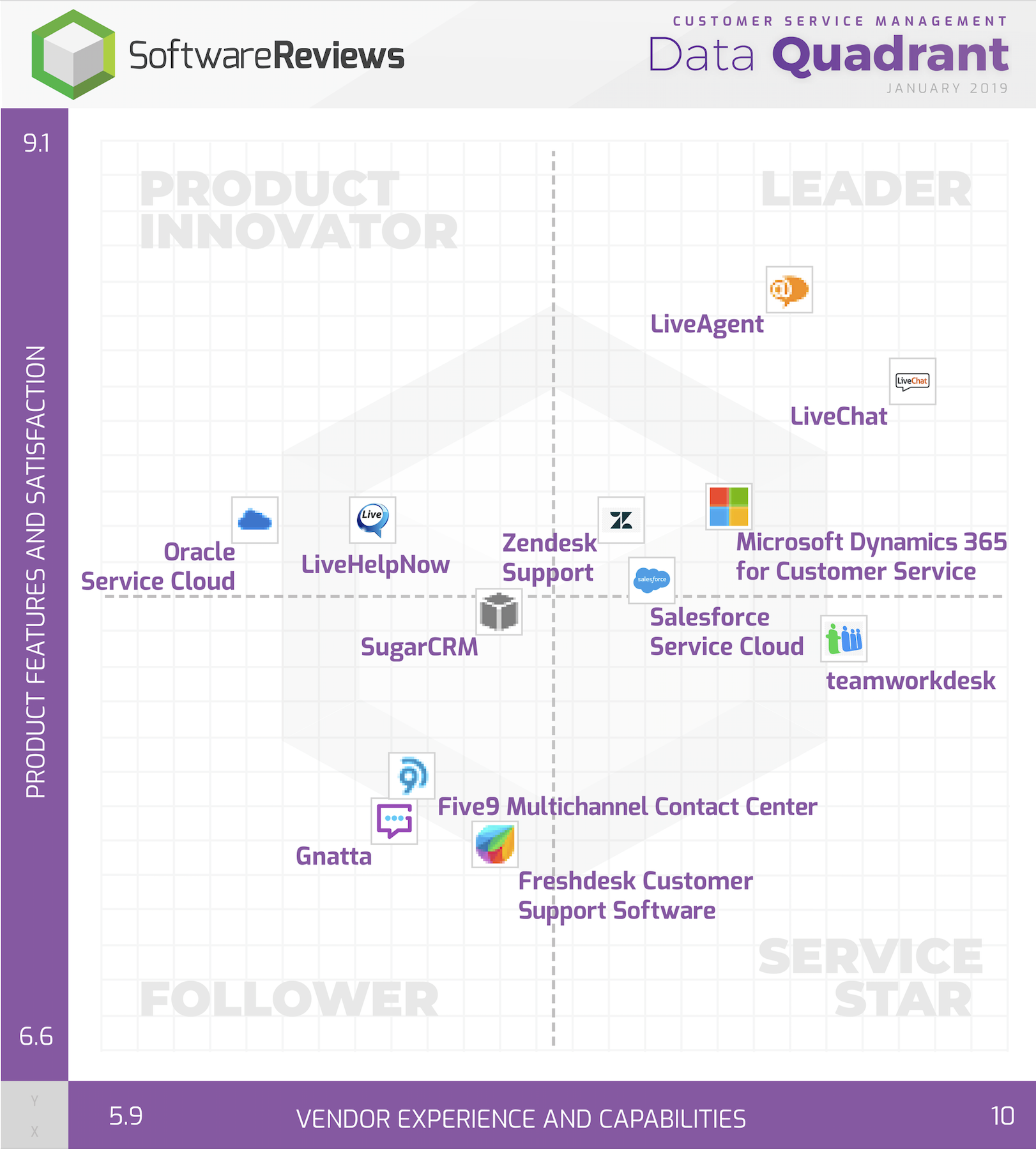 Customer Service Management Data Quadrant