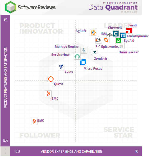 IT Service Management Data Quadrant